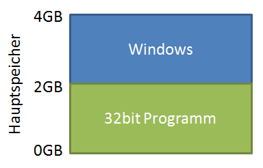 32bit Programme nutzen die unteren 2GB des Speichers